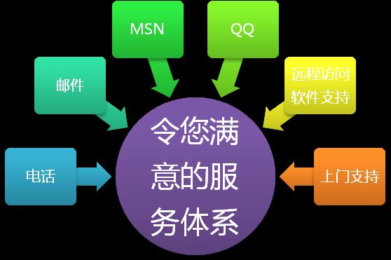 企业网站系统建设原则